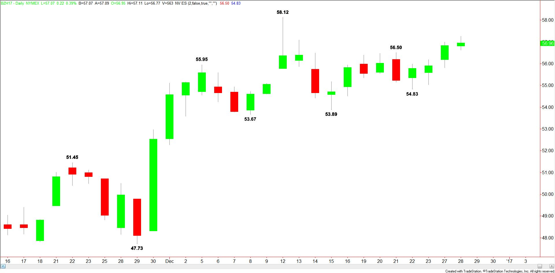 daily-brent-crude-20