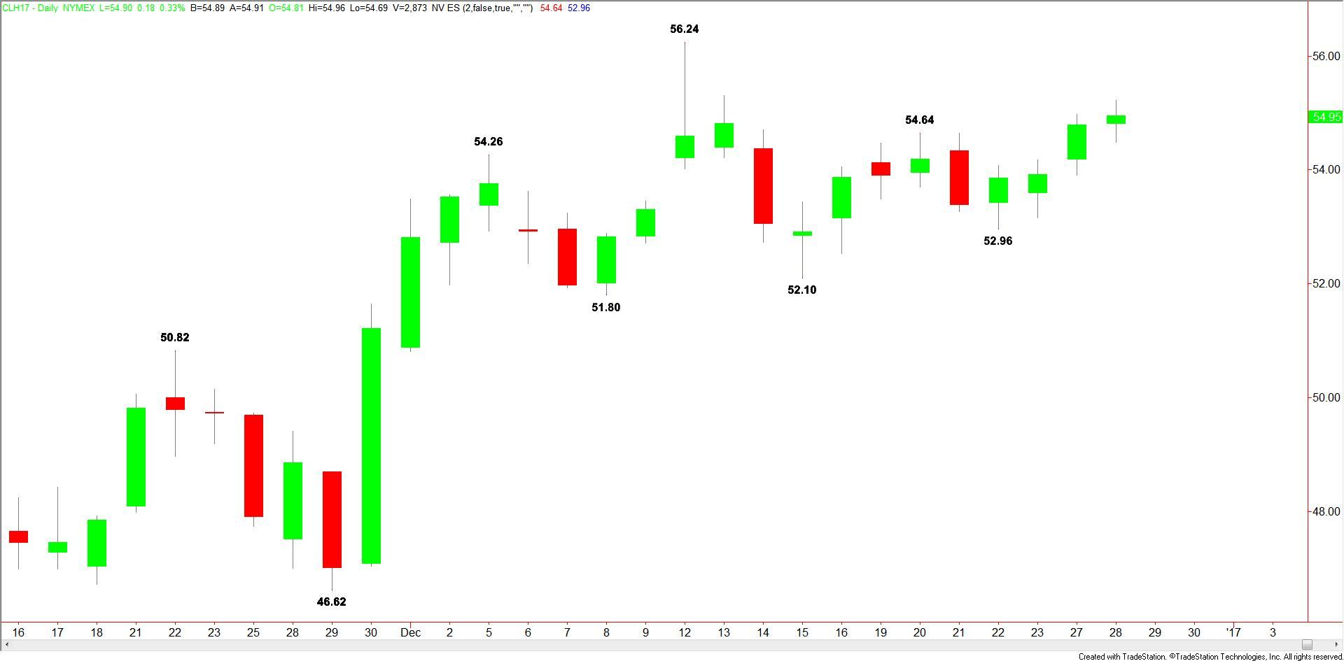daily-wti-crude-oil-14