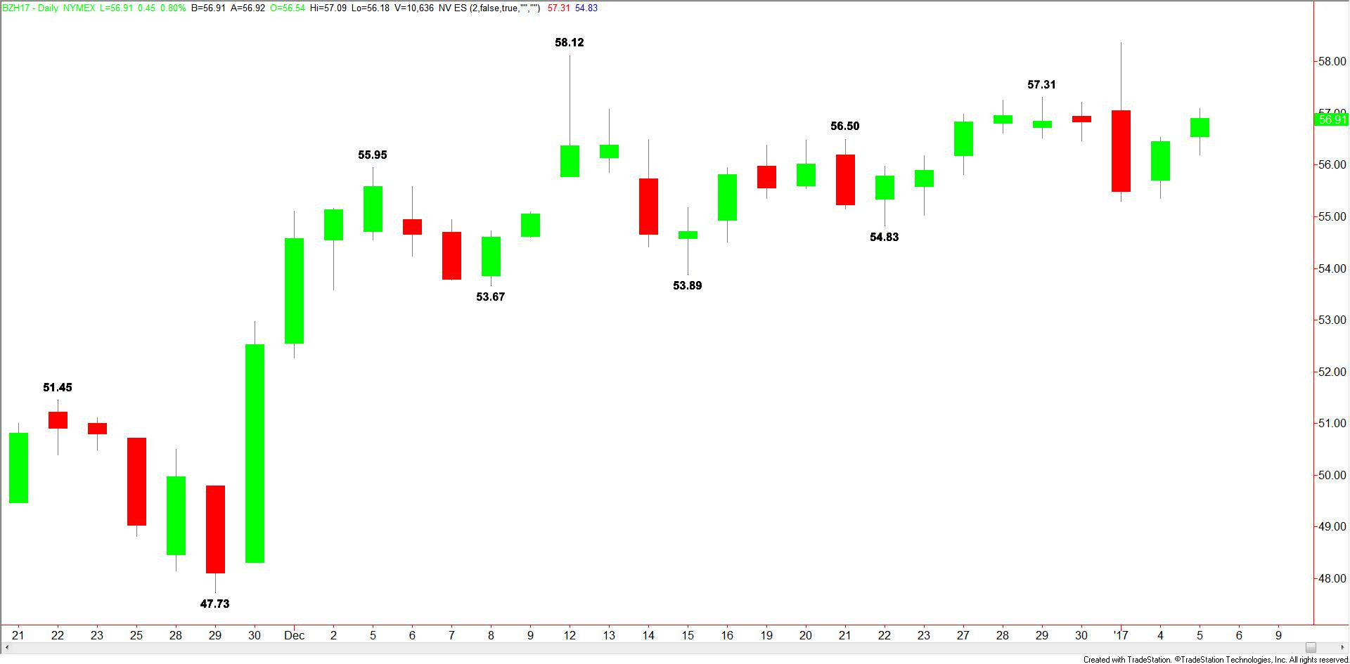 daily-brent-crude-3