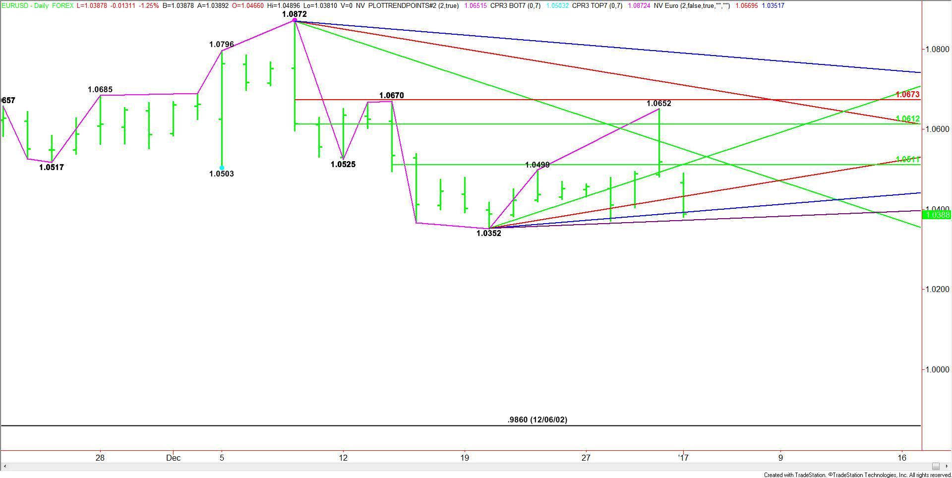 daily-eurusd-chart-4