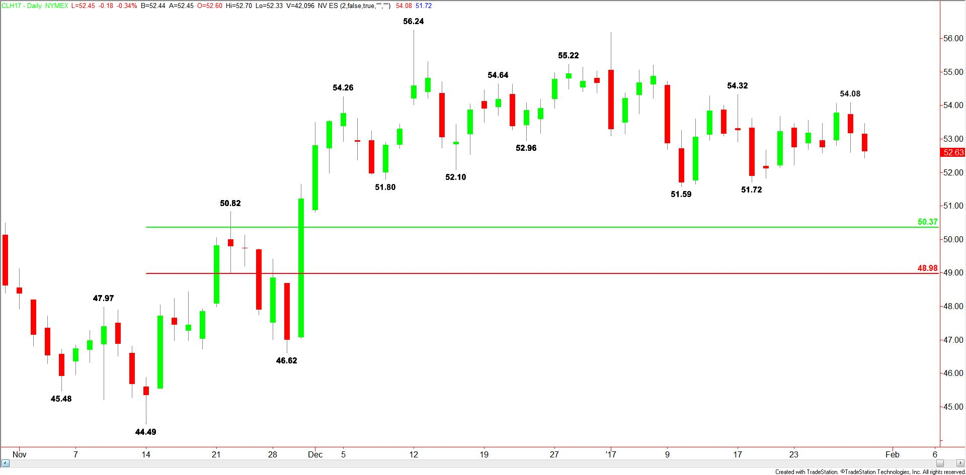 Daily-WTI-Crude-Oil-15