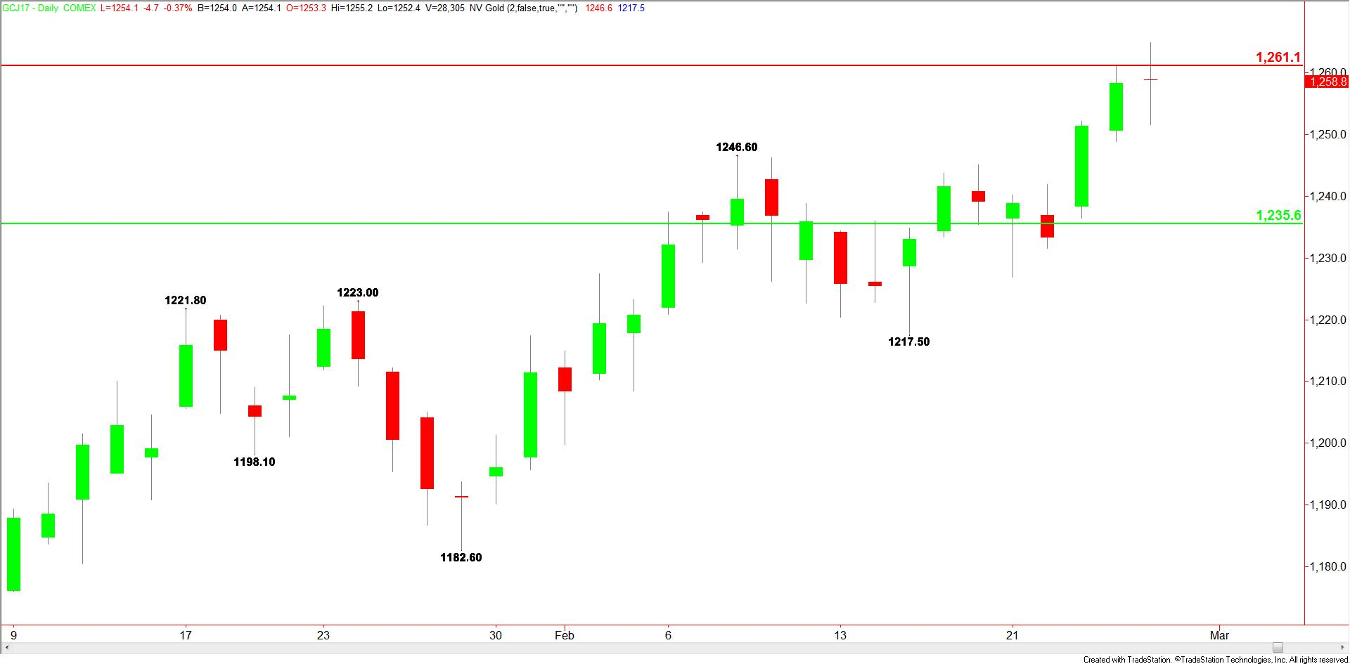 Daily-Comex-Gold-16