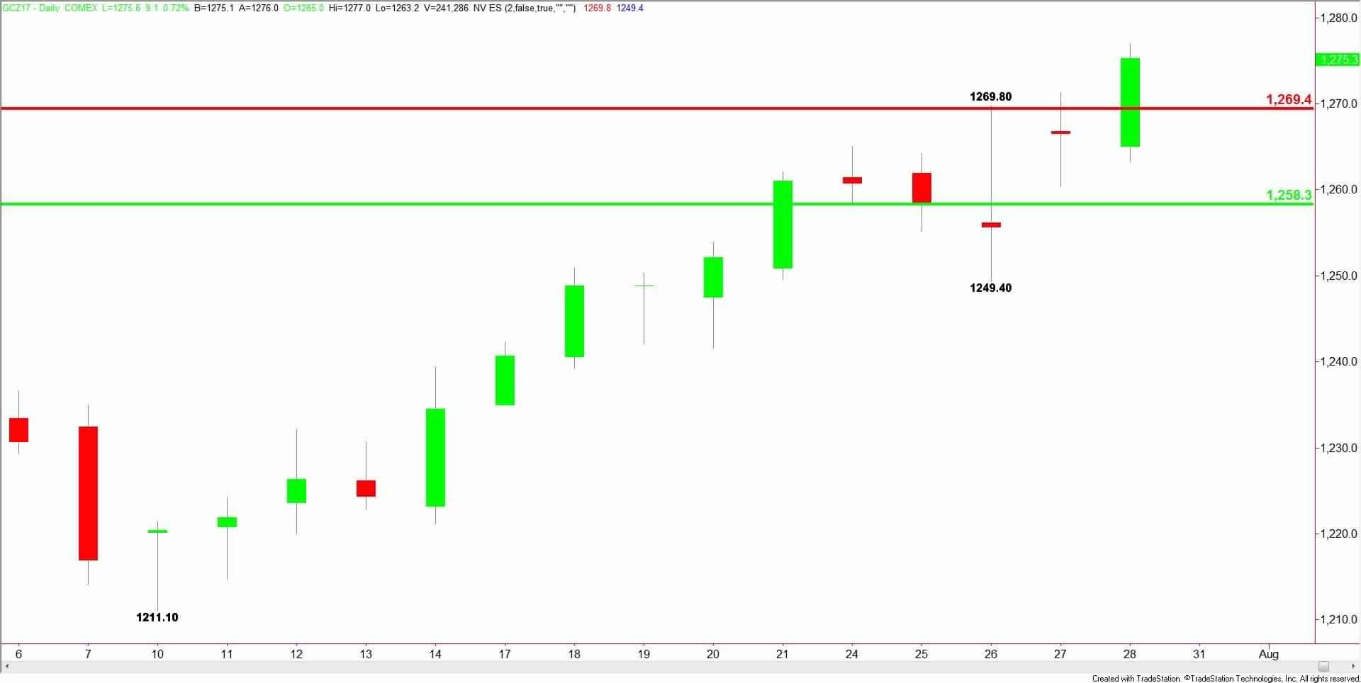 Daily-Comex-Gold-14