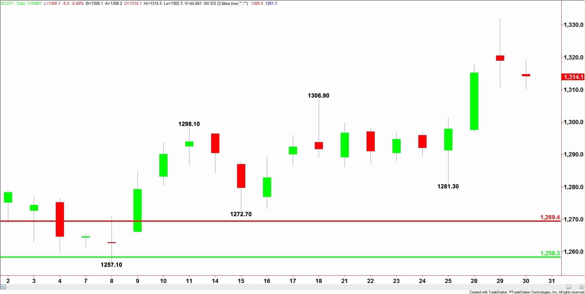 Daily-Comex-Gold-19