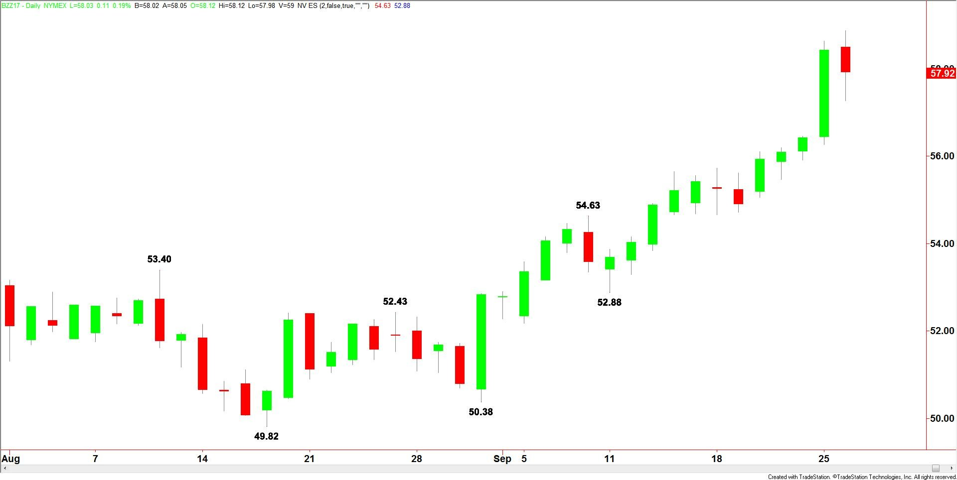 Daily-Brent-Crude-19