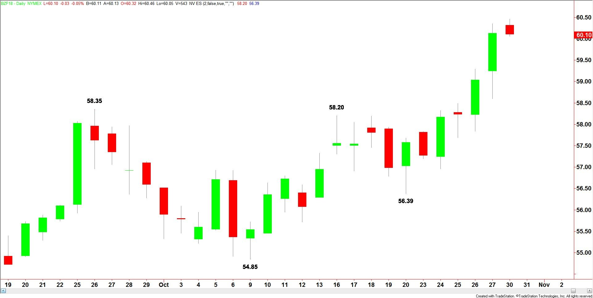 Daily-Brent-Crude-22