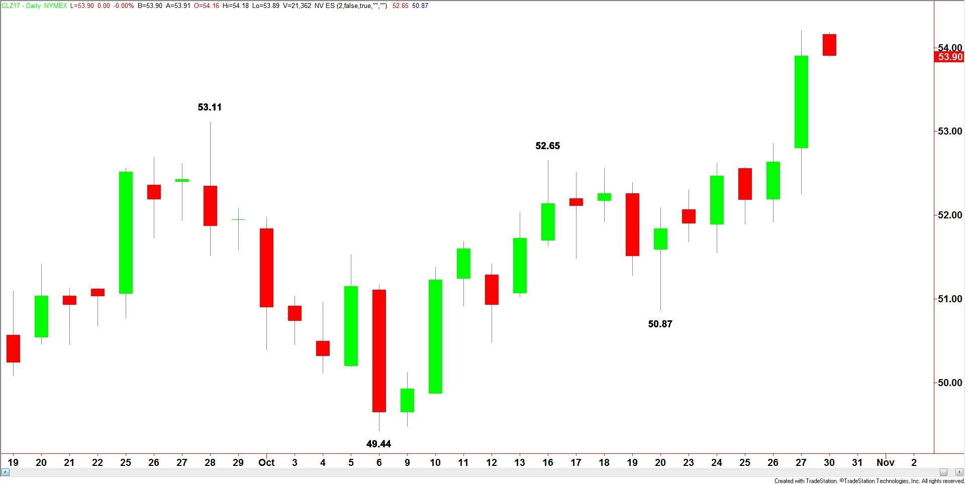 Daily-Crude-Oil-29
