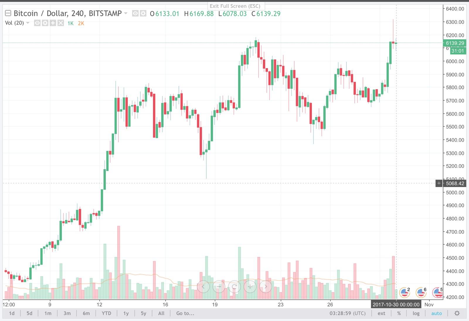 bitcoin-oct30