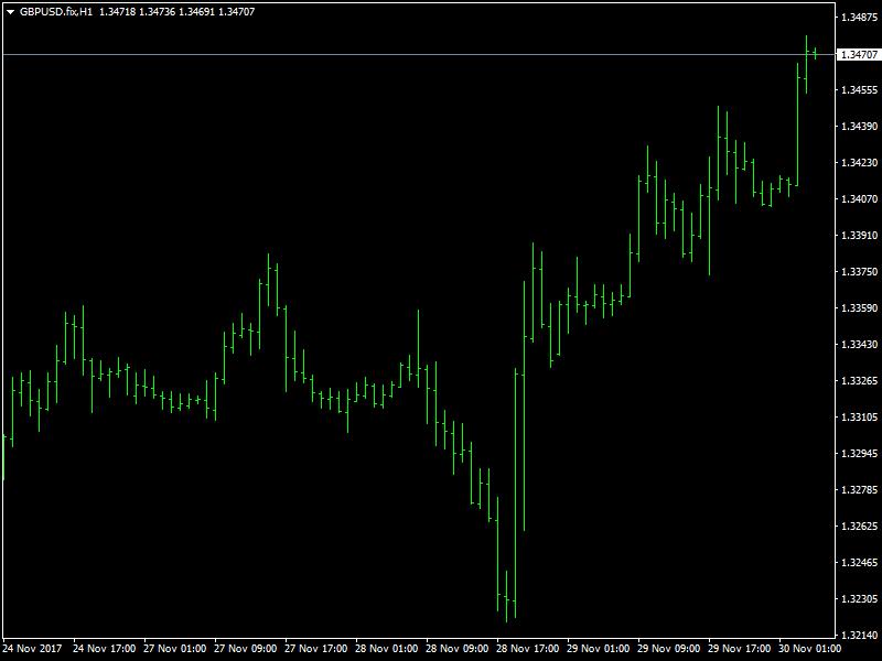 GBPUSD.fixH1nov30-1